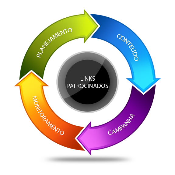 Processo de links patrocinados