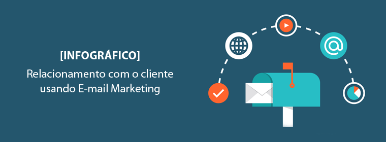 Relacionamento com o Cliente usando E-mail Marketing