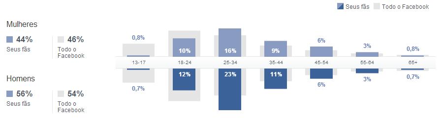 Benefícios dos relatórios no Facebook - Idade