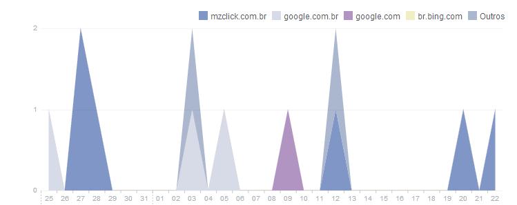 Benefícios dos relatórios no Facebook - Referências
