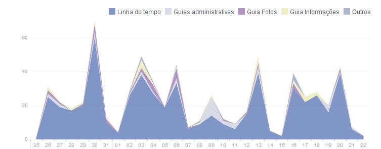Benefícios dos relatórios no Facebook  - Visitas da página