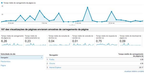 Analytics Velocidade do Site