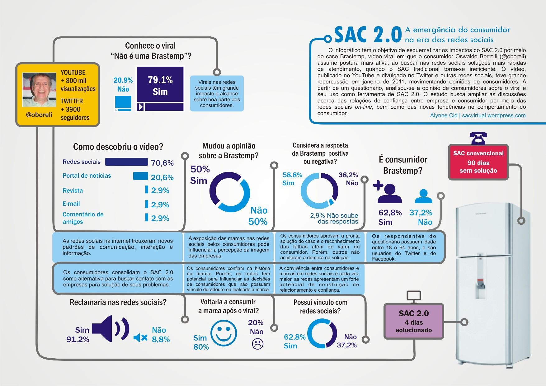 A importância do SAC 2.0 para o relacionamento com o cliente