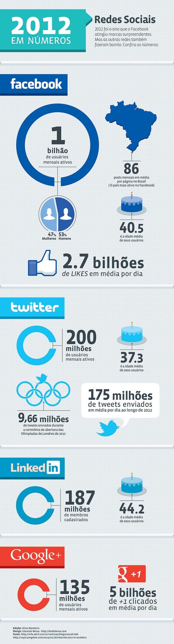 Infográfico Mídias Sociais