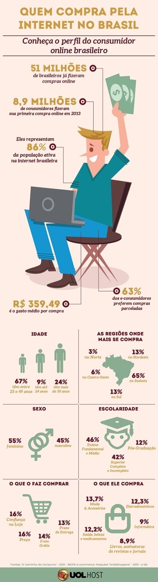 Perfil consumidor online Brasil