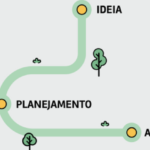 Plano de Mídia Digital: a estrutura básica de um eficiente planejamento