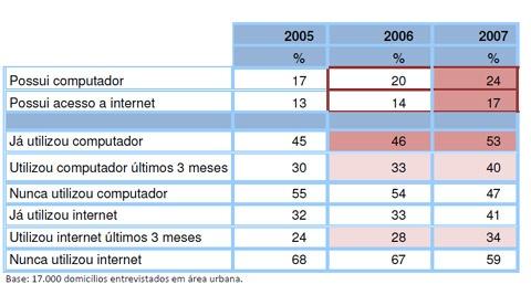 Utilização de computadores e internet