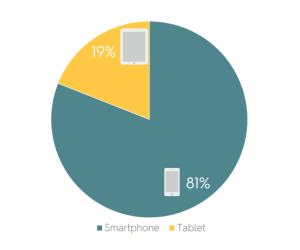 Smartphone X Tablet