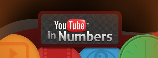 Youtube em Números
